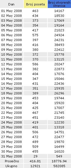Pancevo.co.rs statistika poseta za maj 2008.